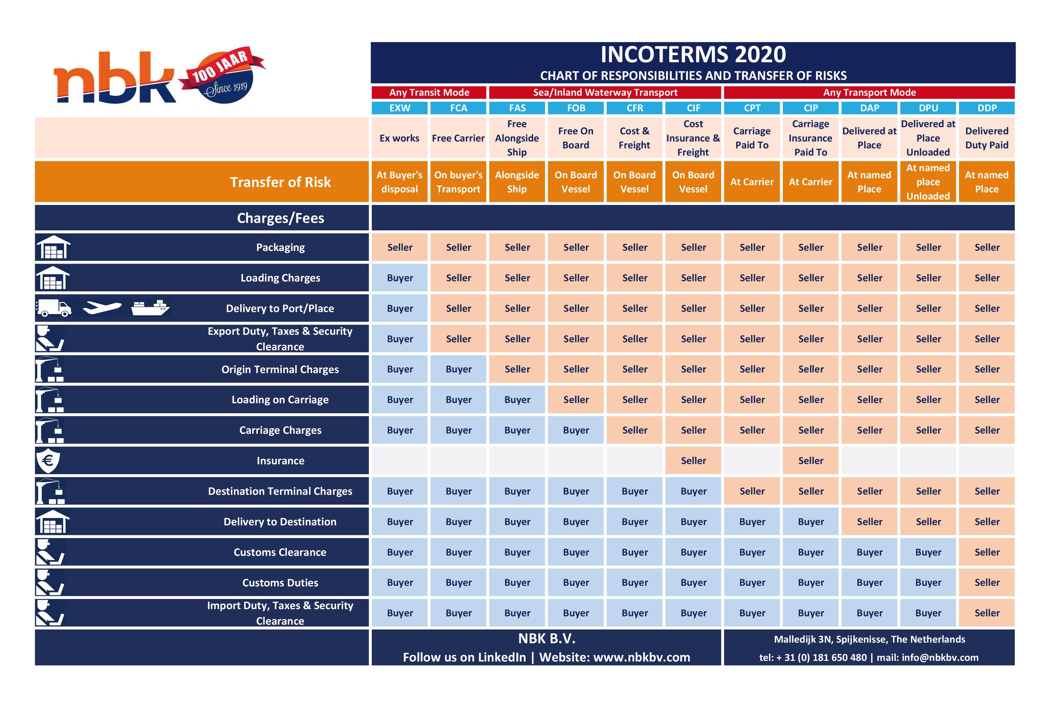 ICC Incoterms® 2020 NBK B.V. Versie